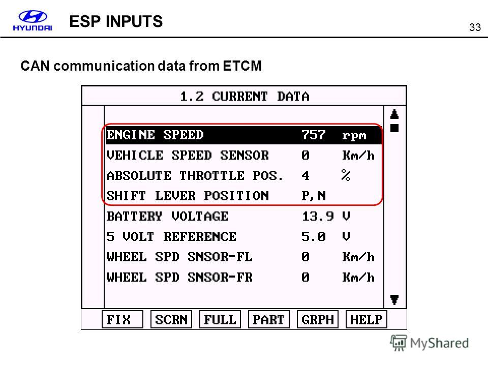 33 CAN communication data from ETCM ESP INPUTS