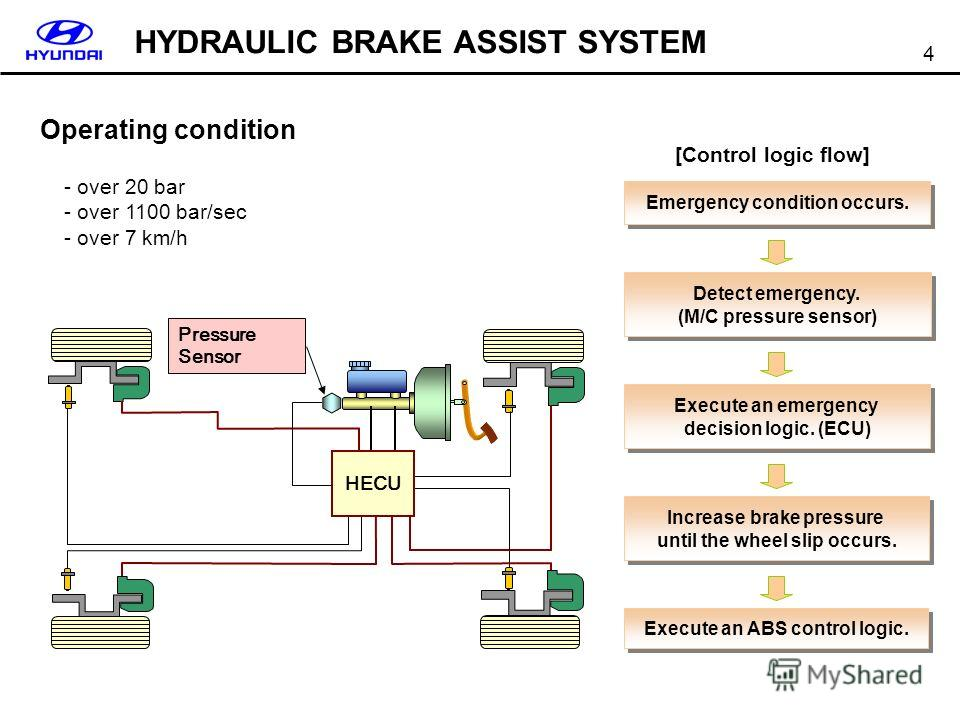 4 HECU Pressure Sensor Emergency condition occurs. Detect emergency. (M/C pressure sensor) Detect emergency. (M/C pressure sensor) Execute an emergency decision logic. (ECU) Execute an emergency decision logic. (ECU) Increase brake pressure until the