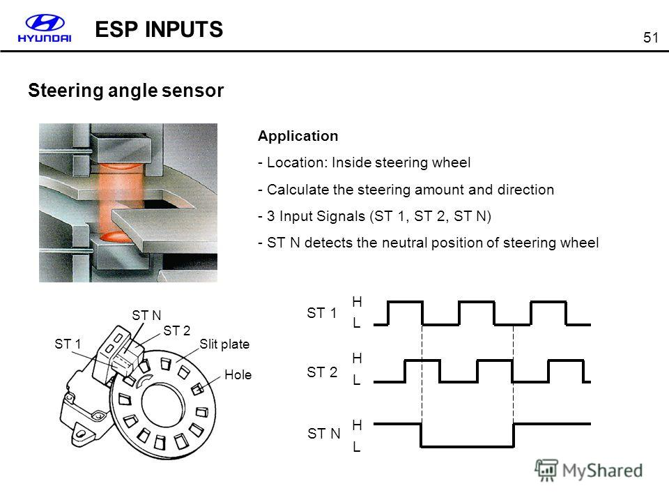 51 ST 1 ST N ST 2 Slit plate Hole ST 1 ST 2 ST N L H L H L H Steering angle sensor Application - Location: Inside steering wheel - Calculate the steering amount and direction - 3 Input Signals (ST 1, ST 2, ST N) - ST N detects the neutral position of