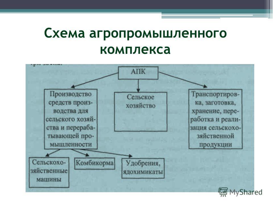 Схема агропромышленного