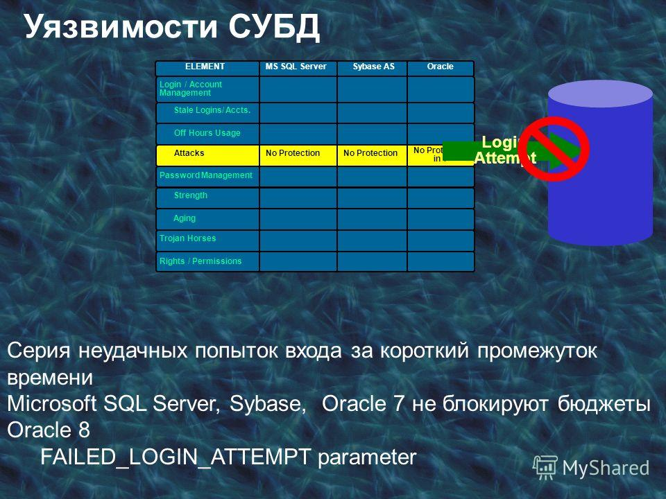 ELEMENT MS SQL ServerSybase AS Login / Account Management Password Management Rights / Permissions Oracle Strength Aging Stale Logins/Accts. Off Hours Usage Attacks Trojan Horses AttacksNo Protection in 7 Серия неудачных попыток входа за короткий про