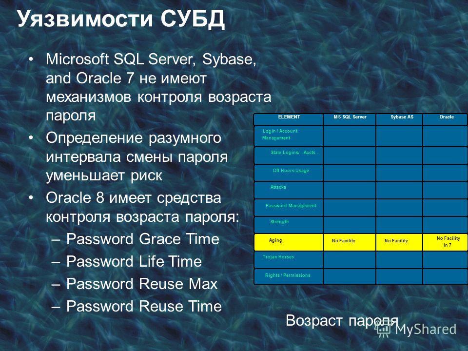 Microsoft SQL Server, Sybase, and Oracle 7 не имеют механизмов контроля возраста пароля Определение разумного интервала смены пароля уменьшает риск Oracle 8 имеет средства контроля возраста пароля: –Password Grace Time –Password Life Time –Password R