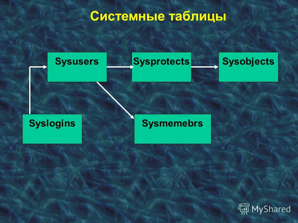 Системные таблицы Syslogins SysusersSysprotects Sysmemebrs Sysobjects