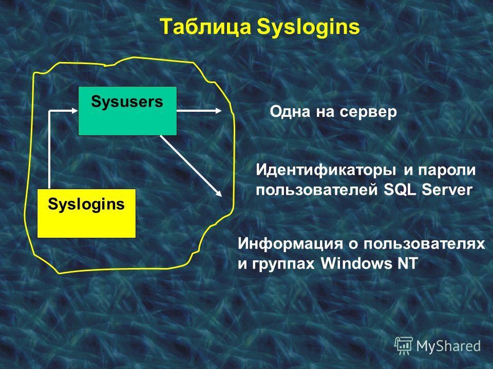 Таблица Syslogins Syslogins Sysusers Одна на сервер Идентификаторы и пароли пользователей SQL Server Информация о пользователях и группах Windows NT
