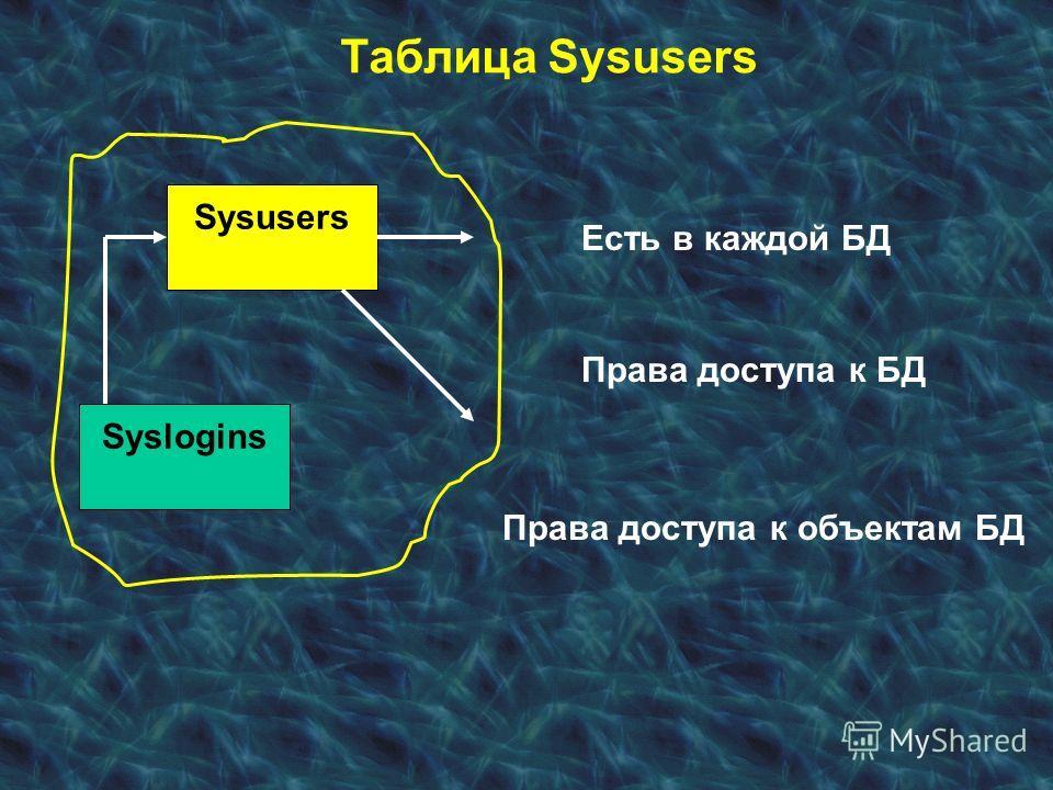 Таблица Sysusers Syslogins Sysusers Есть в каждой БД Права доступа к БД Права доступа к объектам БД