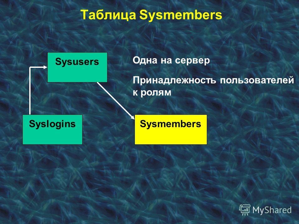 Таблица Sysmembers Syslogins Sysusers Sysmembers Одна на сервер Принадлежность пользователей к ролям