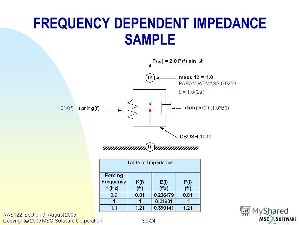 S9-24 NAS122, Section 9, August 2005 Copyright 2005 MSC.Software Corporation FREQUENCY DEPENDENT IMPEDANCE SAMPLE 1.0*K(f), PARAM,WTMASS,0.0253 $ = 1.0/(2 ) 2,1.0*B(f) X f (f 2 ) (f/ ) (f 2 )