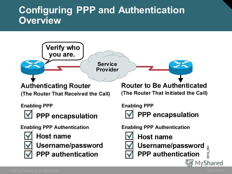 © 2006 Cisco Systems, Inc. All rights reserved. ICND v2.35-11 Configuring PPP and Authentication Overview