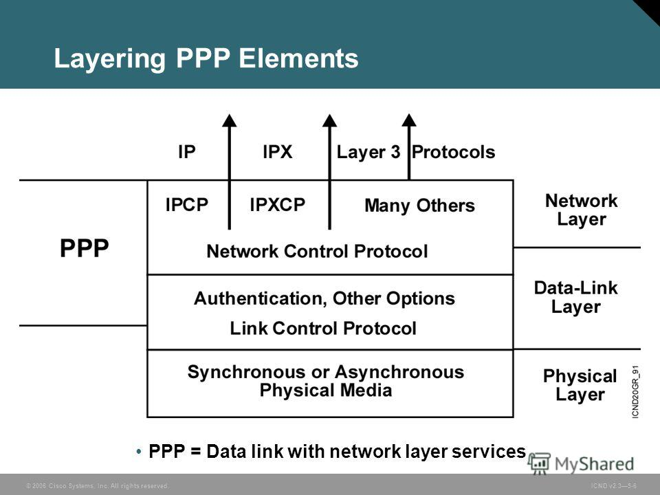 © 2006 Cisco Systems, Inc. All rights reserved. ICND v2.35-6 Layering PPP Elements PPP = Data link with network layer services
