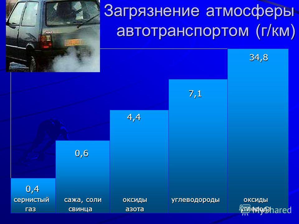 Загрязнение атмосферы автотранспортом (г/км) Загрязнение атмосферы автотранспортом (г/км) 34,8 34,8 7,1 7,1 4,4 4,4 0,6 0,6 0,4 0,4 сернистый сажа, соли оксиды углеводороды оксиды газ свинца азота углерода газ свинца азота углерода