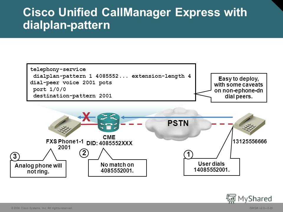 © 2006 Cisco Systems, Inc. All rights reserved.GWGK v2.03-20 FXS Phone1-1 2001 Cisco Unified CallManager Express with dialplan-pattern PSTN telephony-service dialplan-pattern 1 4085552... extension-length 4 dial-peer voice 2001 pots port 1/0/0 destin