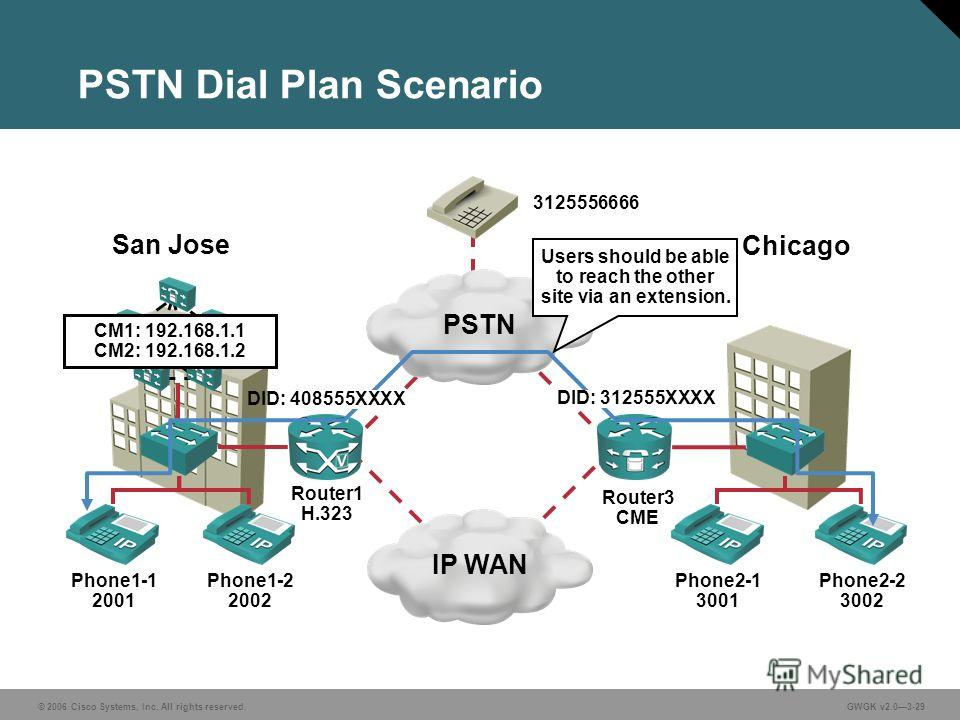 © 2006 Cisco Systems, Inc. All rights reserved.GWGK v2.03-29 PSTN Dial Plan Scenario PSTNIP WAN Phone1-1 2001 Phone1-2 2002 Phone2-1 3001 Phone2-2 3002 San Jose Chicago Router1 H.323 Router3 CME 3125556666 CM1: 192.168.1.1 CM2: 192.168.1.2 Users shou