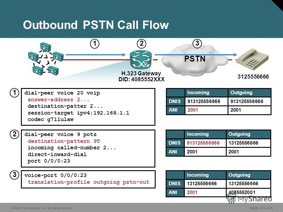 © 2006 Cisco Systems, Inc. All rights reserved.GWGK v2.03-36 Outbound PSTN Call Flow PSTN H.323 Gateway DID: 4085552XXX 3125556666 dial-peer voice 9 pots destination-pattern 9T incoming called-number 2... direct-inward-dial port 0/0/0:23 dial-peer vo