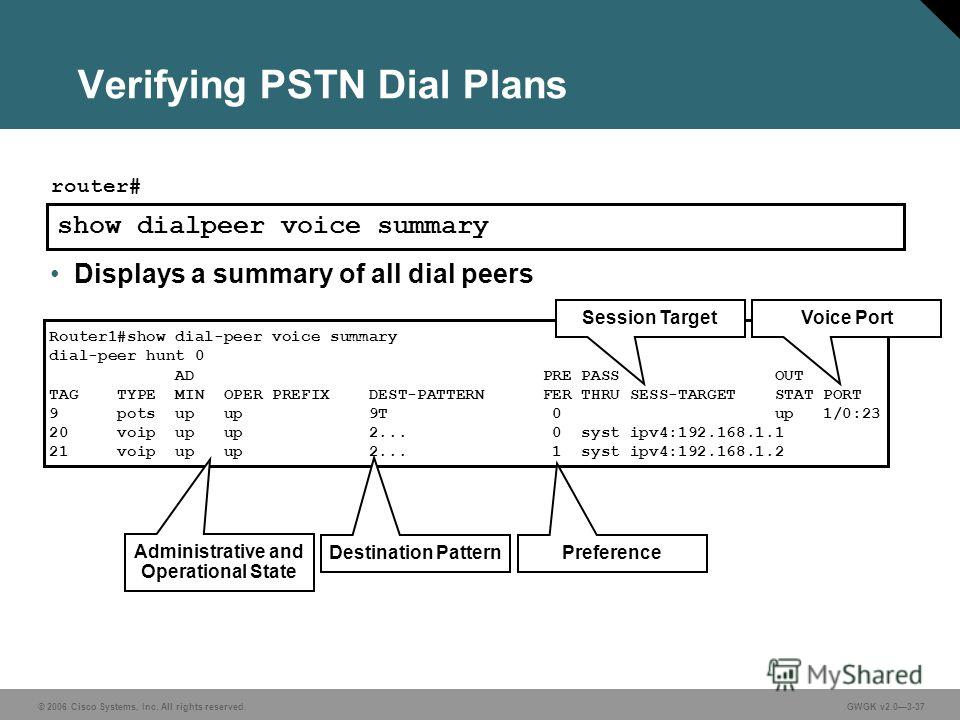 © 2006 Cisco Systems, Inc. All rights reserved.GWGK v2.03-37 Verifying PSTN Dial Plans show dialpeer voice summary router# Router1#show dial-peer voice summary dial-peer hunt 0 AD PRE PASS OUT TAG TYPE MIN OPER PREFIX DEST-PATTERN FER THRU SESS-TARGE