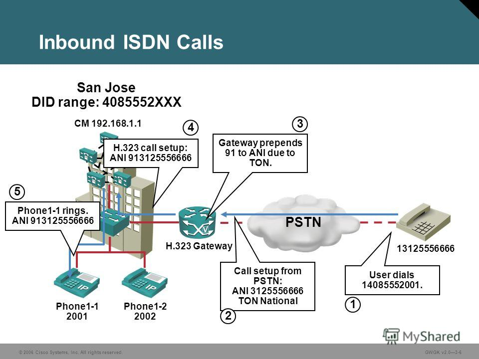 © 2006 Cisco Systems, Inc. All rights reserved.GWGK v2.03-6 Inbound ISDN Calls PSTN Phone1-1 2001 Phone1-2 2002 1 User dials 14085552001. San Jose DID range: 4085552XXX Call setup from PSTN: ANI 3125556666 TON National 2 H.323 Gateway CM 192.168.1.1