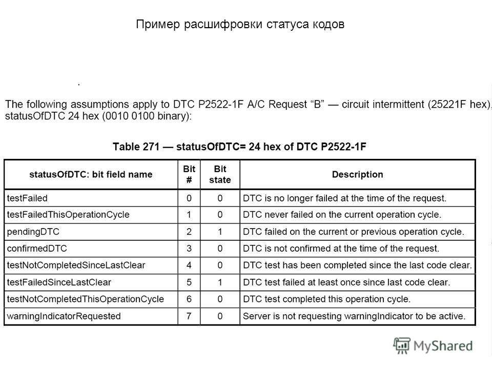 Пример расшифровки статуса кодов