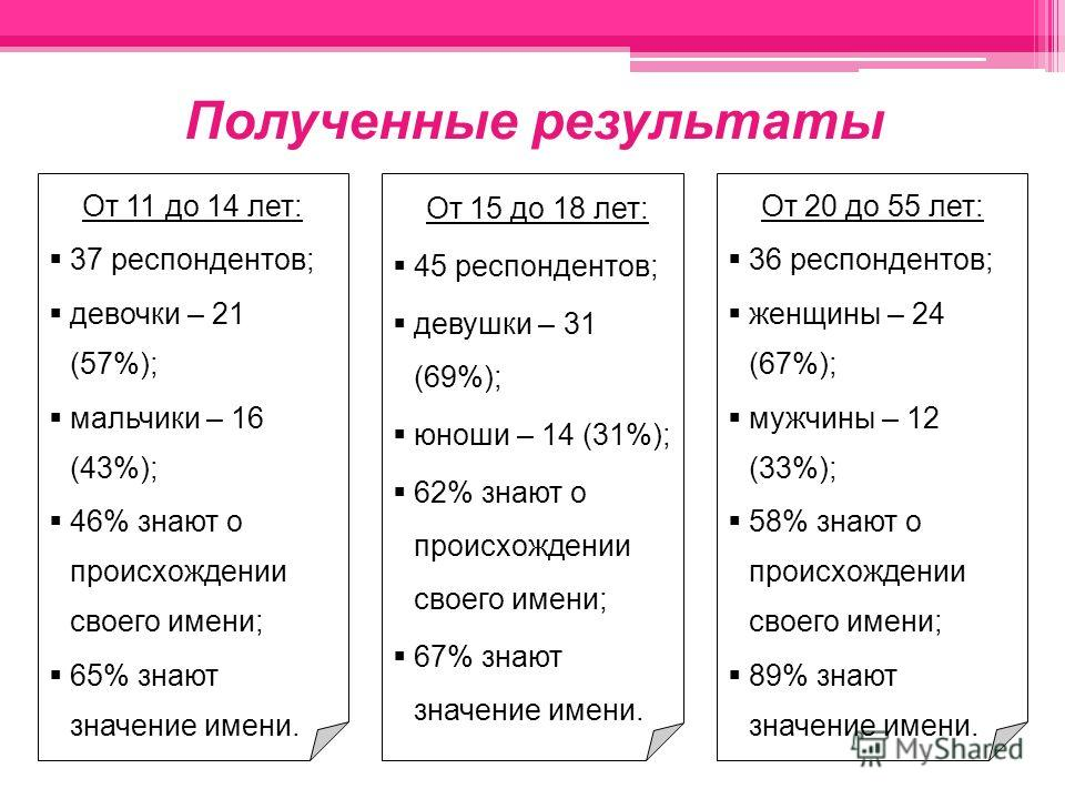 Полученные результаты От 11 до 14 лет: 37 респондентов; девочки – 21 (57%); мальчики – 16 (43%); 46% знают о происхождении своего имени; 65% знают значение имени. От 15 до 18 лет: 45 респондентов; девушки – 31 (69%); юноши – 14 (31%); 62% знают о про