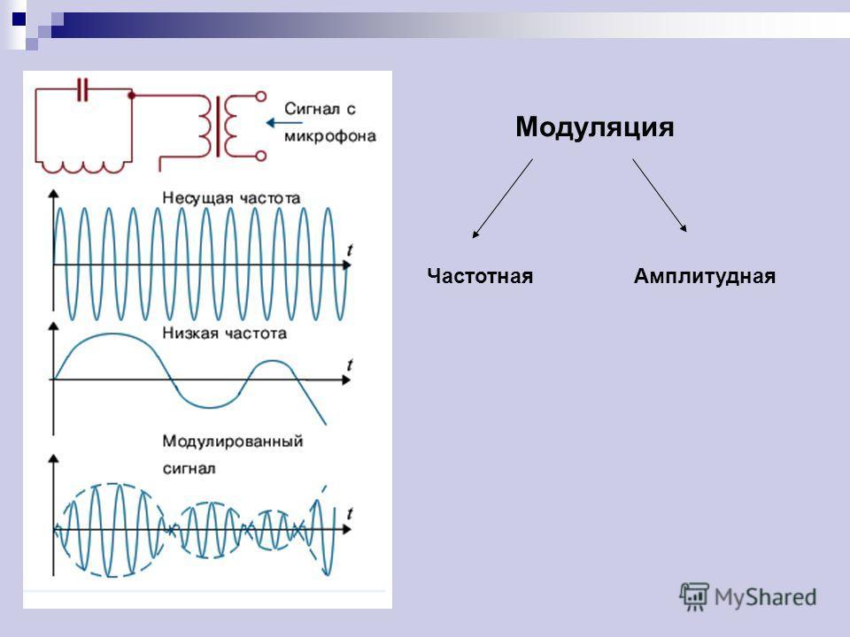 Модуляция Частотная Амплитудная