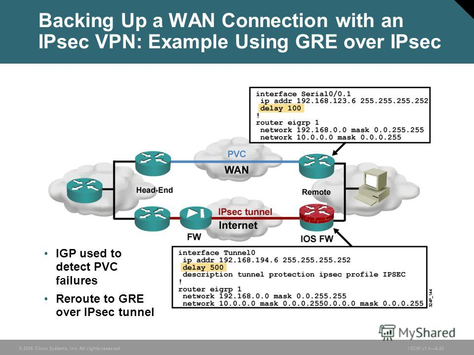 © 2006 Cisco Systems, Inc. All rights reserved.ISCW v1.04-20 Backing Up a WAN Connection with an IPsec VPN: Example Using GRE over IPsec IGP used to detect PVC failures Reroute to GRE over IPsec tunnel