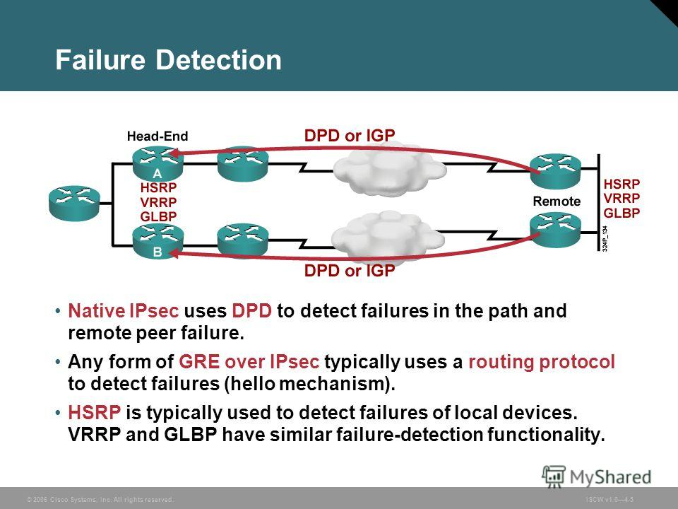 © 2006 Cisco Systems, Inc. All rights reserved.ISCW v1.04-5 Failure Detection Native IPsec uses DPD to detect failures in the path and remote peer failure. Any form of GRE over IPsec typically uses a routing protocol to detect failures (hello mechani