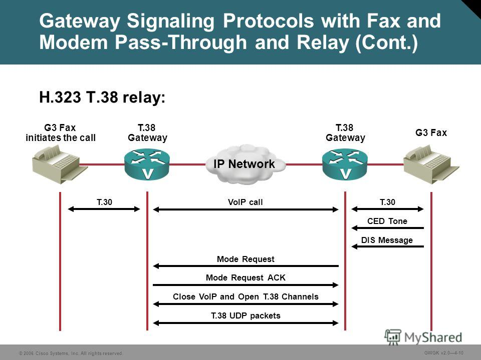 © 2006 Cisco Systems, Inc. All rights reserved. GWGK v2.04-10 Gateway Signaling Protocols with Fax and Modem Pass-Through and Relay (Cont.) H.323 T.38 relay: IP Network G3 Fax initiates the call G3 Fax T.38 Gateway T.30 VoIP call Mode Request ACK Mod