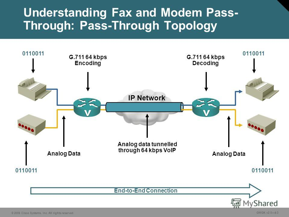© 2006 Cisco Systems, Inc. All rights reserved. GWGK v2.04-3 Analog Data Analog data tunnelled through 64 kbps VoIP G.711 64 kbps Encoding IP Network G.711 64 kbps Decoding Analog Data 0110011 End-to-End Connection Understanding Fax and Modem Pass- T