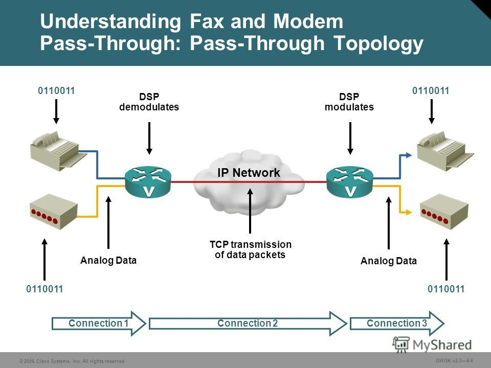 © 2006 Cisco Systems, Inc. All rights reserved. GWGK v2.04-6 Analog Data DSP demodulates DSP modulates Analog Data 0110011 IP Network TCP transmission of data packets Connection 1Connection 2Connection 3 Understanding Fax and Modem Pass-Through: Pass