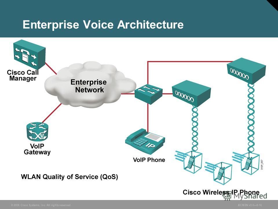 © 2006 Cisco Systems, Inc. All rights reserved.BCMSN v3.06-16 Enterprise Voice Architecture