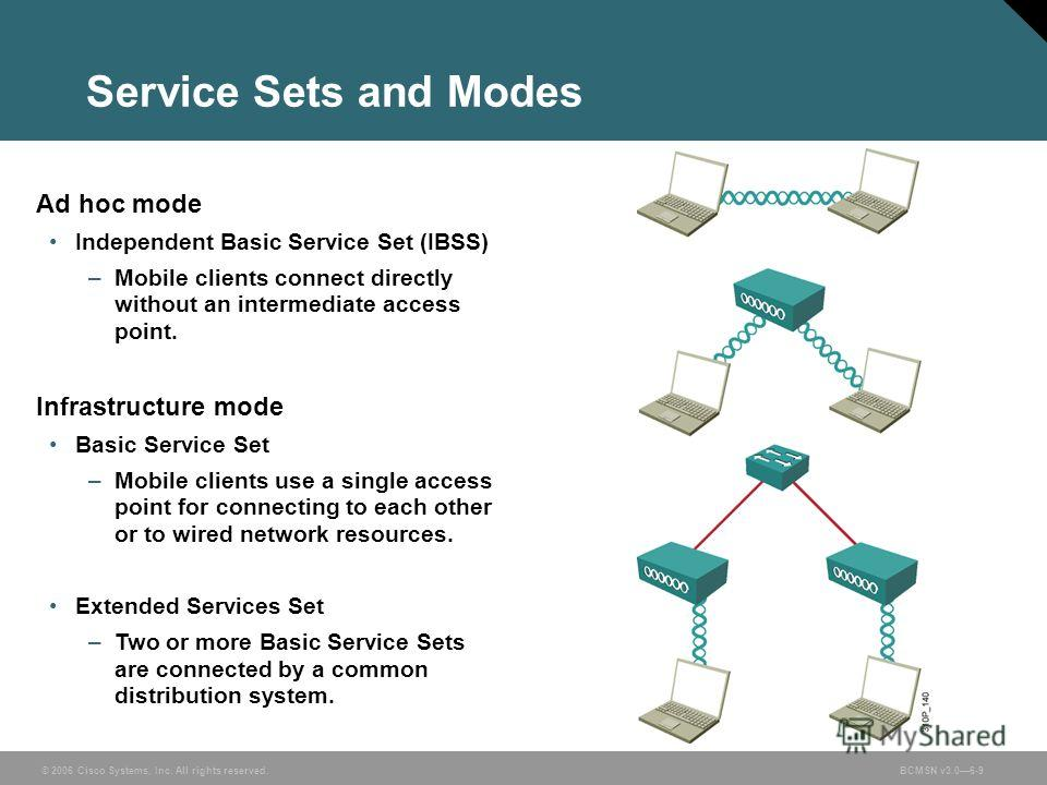 © 2006 Cisco Systems, Inc. All rights reserved.BCMSN v3.06-9 Service Sets and Modes Ad hoc mode Independent Basic Service Set (IBSS) –Mobile clients connect directly without an intermediate access point. Infrastructure mode Basic Service Set –Mobile