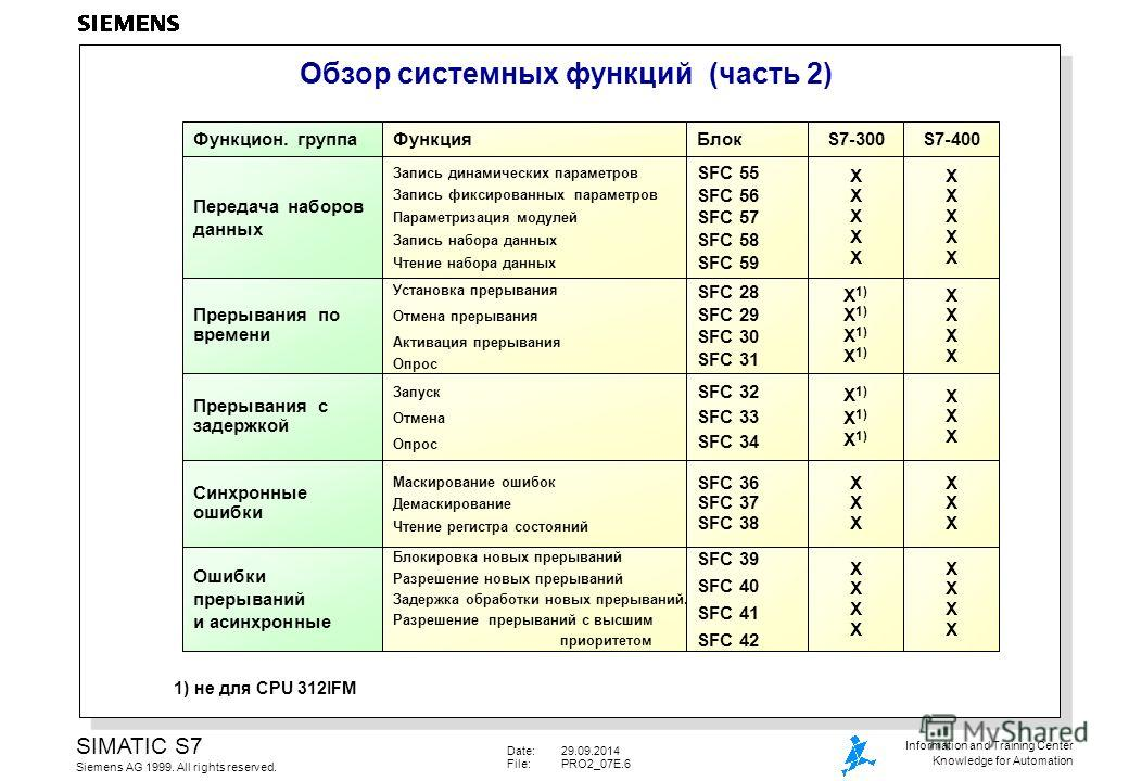 Date:29.09.2014 File:PRO2_07E.6 SIMATIC S7 Siemens AG 1999. All rights reserved. Information and Training Center Knowledge for Automation Обзор системных функций (часть 2) 1) не для CPU 312IFM Функция Передача наборов данных Прерывания по времени Пре