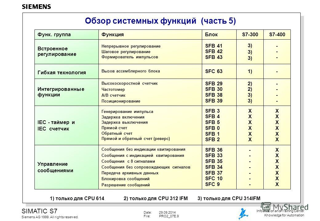Date:29.09.2014 File:PRO2_07E.9 SIMATIC S7 Siemens AG 1999. All rights reserved. Information and Training Center Knowledge for Automation Обзор системных функций (часть 5) 1) только для CPU 6142) только для CPU 312 IFM3) только для CPU 314IFM Функция