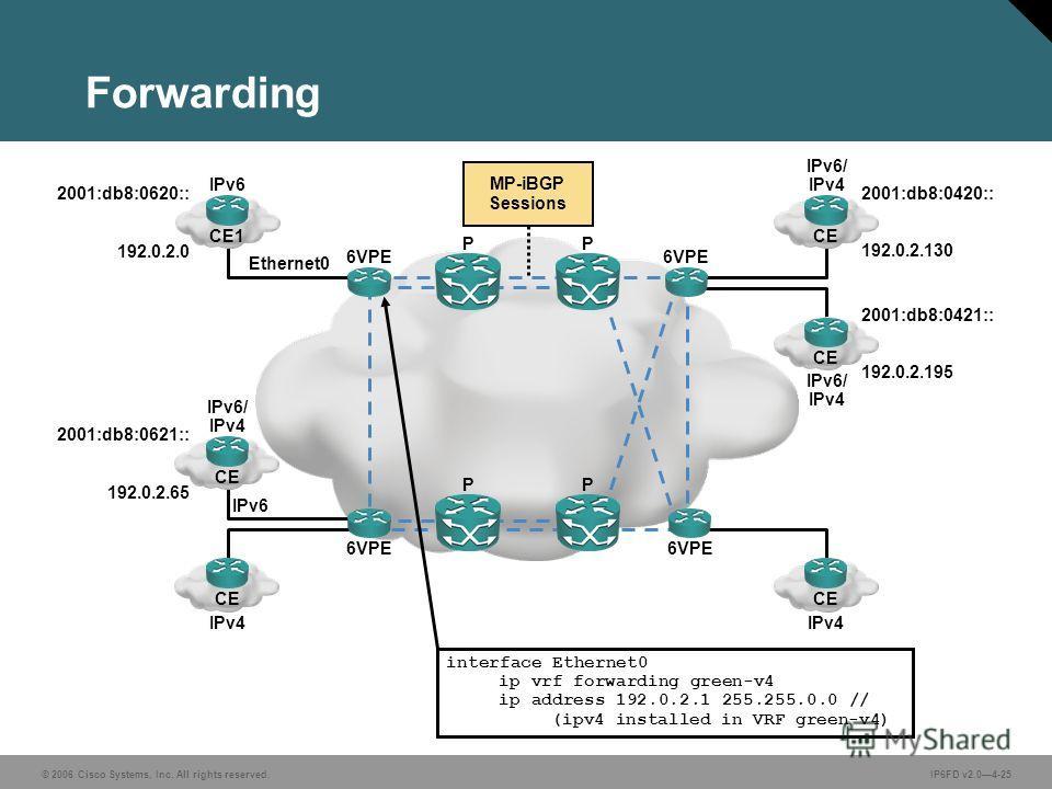 © 2006 Cisco Systems, Inc. All rights reserved.IP6FD v2.04-25 Forwarding 2001:db8:0620:: 192.0.2.0 Ethernet0 IPv6 CE1 2001:db8:0621:: 192.0.2.65 IPv6 IPv4 CE PP 6VPE PP 2001:db8:0420:: IPv4 CE MP-iBGP Sessions CE IPv6/ IPv4 CE IPv6/ IPv4 192.0.2.130