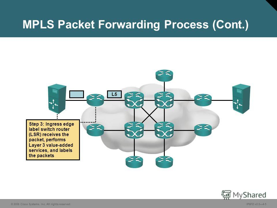 © 2006 Cisco Systems, Inc. All rights reserved.IP6FD v2.04-5 MPLS Packet Forwarding Process (Cont.) L5 Step 3: Ingress edge label switch router (LSR) receives the packet, performs Layer 3 value-added services, and labels the packets