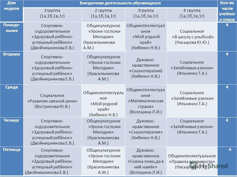 Дни недели Внеурочная деятельность обучающихся Кол-во часов учебного плана 1 группа (1 а,1 б,1 в,1 г) 2 группа (1 а,1 б,1 в,1 г) 3 группа (1 а,1 б,1 в,1 г) 4 группа (1 а,1 б,1 в,1 г) Понеде- льник Спортивно- оздоровительное «Здоровый ребёнок- успешны