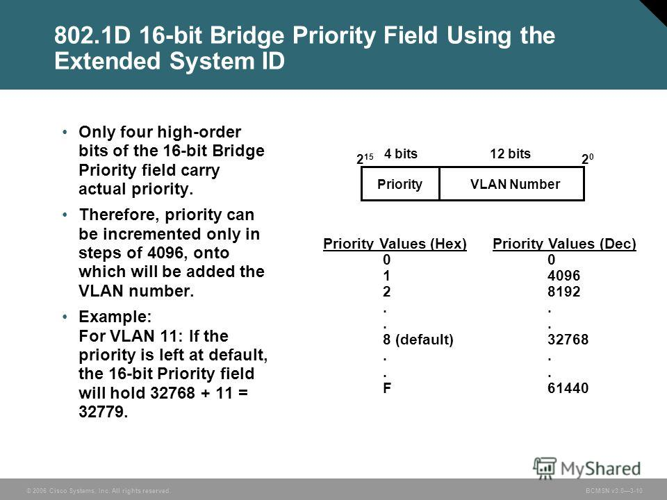 © 2006 Cisco Systems, Inc. All rights reserved.BCMSN v3.03-10 802.1D 16-bit Bridge Priority Field Using the Extended System ID Only four high-order bits of the 16-bit Bridge Priority field carry actual priority. Therefore, priority can be incremented