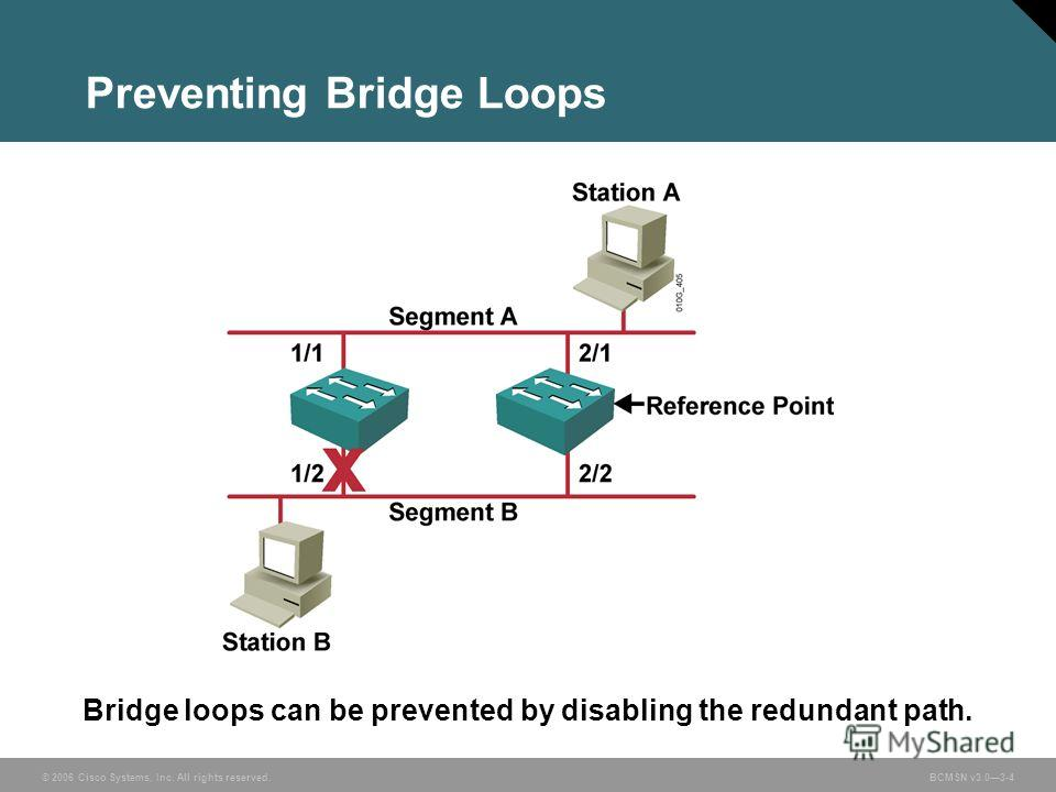 © 2006 Cisco Systems, Inc. All rights reserved.BCMSN v3.03-4 Bridge loops can be prevented by disabling the redundant path. Preventing Bridge Loops