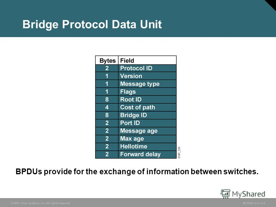 © 2006 Cisco Systems, Inc. All rights reserved.BCMSN v3.03-6 Bridge Protocol Data Unit BPDUs provide for the exchange of information between switches.