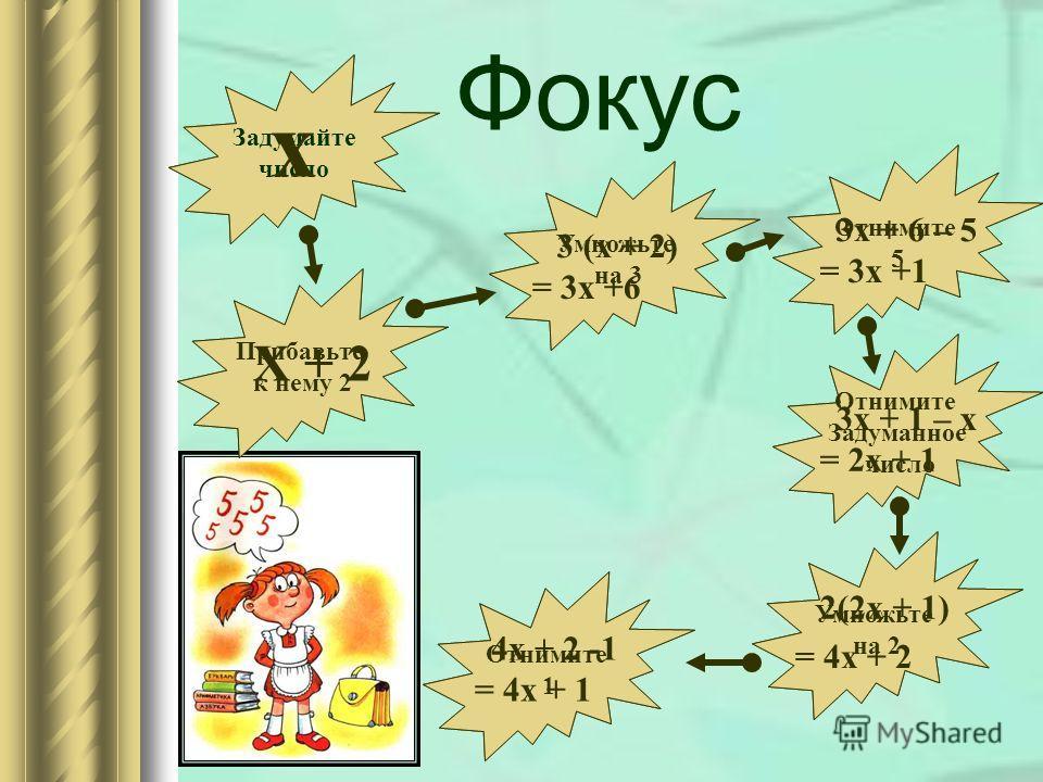 Фокус Задумайте число Прибавьте к нему 2 Умножьте на 3 Отнимите 5 Умножьте на 2 Отнимите Задуманное число Отнимите 1 х Х + 2 3 (х + 2) = 3 х +6 3 х + 6 – 5 = 3 х +1 3 х + 1 – х = 2 х + 1 2(2 х + 1) = 4 х + 2 4 х + 2 -1 = 4 х + 1