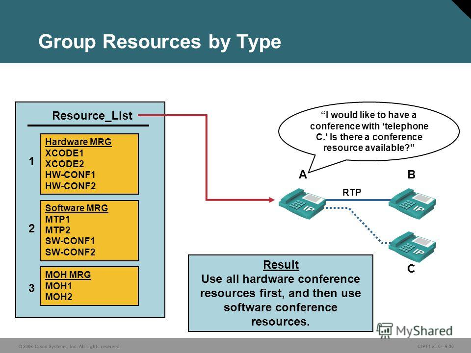 © 2006 Cisco Systems, Inc. All rights reserved. CIPT1 v5.06-30 Group Resources by Type Software MRG MTP1 MTP2 SW-CONF1 SW-CONF2 Hardware MRG XCODE1 XCODE2 HW-CONF1 HW-CONF2 MOH MRG MOH1 MOH2 Result Use all hardware conference resources first, and the