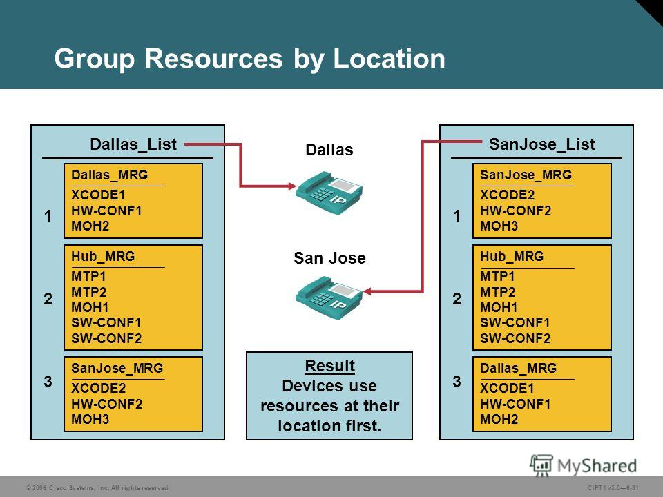 © 2006 Cisco Systems, Inc. All rights reserved. CIPT1 v5.06-31 Group Resources by Location Result Devices use resources at their location first. Dallas San Jose Dallas_MRG XCODE1 HW-CONF1 MOH2 Hub_MRG MTP1 MTP2 MOH1 SW-CONF1 SW-CONF2 SanJose_MRG XCOD