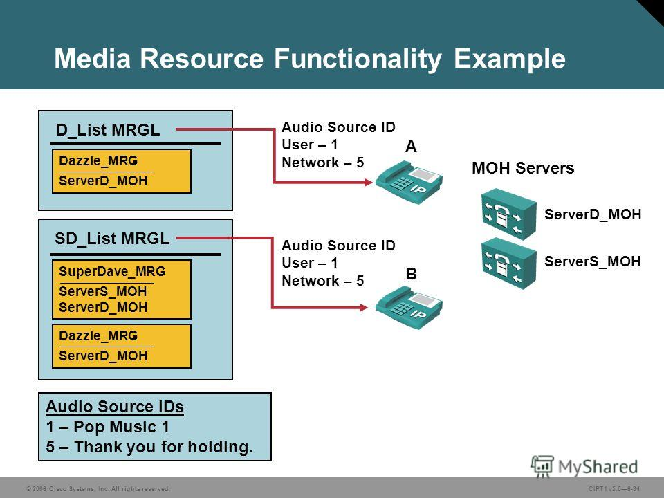 © 2006 Cisco Systems, Inc. All rights reserved. CIPT1 v5.06-34 Media Resource Functionality Example Audio Source IDs 1 – Pop Music 1 5 – Thank you for holding. A B Dazzle_MRG ServerD_MOH D_List MRGL SD_List MRGL Audio Source ID User – 1 Network – 5 A
