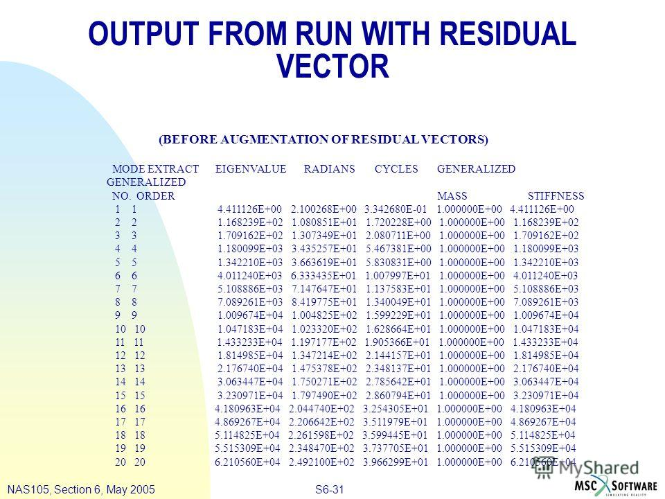 S6-31NAS105, Section 6, May 2005 OUTPUT FROM RUN WITH RESIDUAL VECTOR (BEFORE AUGMENTATION OF RESIDUAL VECTORS) MODE EXTRACT EIGENVALUE RADIANS CYCLES GENERALIZED GENERALIZED NO. ORDER MASS STIFFNESS 1 1 4.411126E+00 2.100268E+00 3.342680E-01 1.00000
