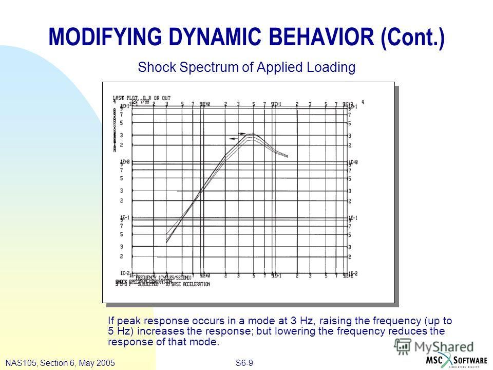 S6-9NAS105, Section 6, May 2005 MODIFYING DYNAMIC BEHAVIOR (Cont.) Shock Spectrum of Applied Loading If peak response occurs in a mode at 3 Hz, raising the frequency (up to 5 Hz) increases the response; but lowering the frequency reduces the response