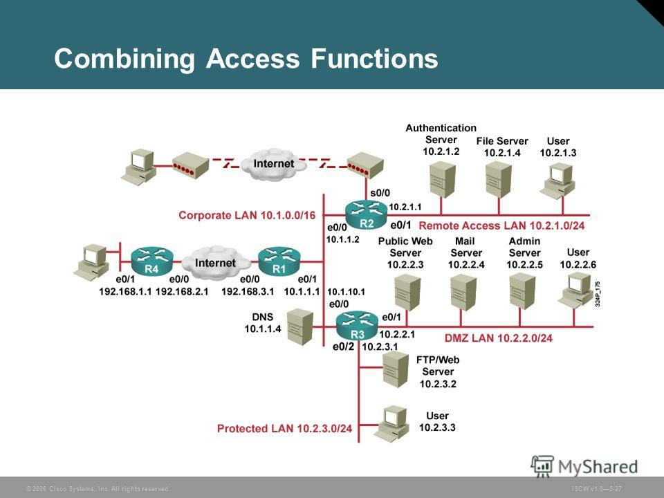 © 2006 Cisco Systems, Inc. All rights reserved.ISCW v1.05-27 Combining Access Functions