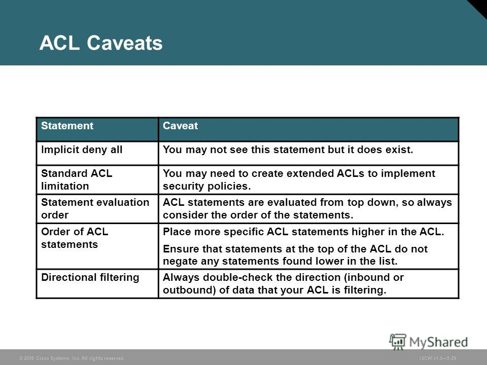 © 2006 Cisco Systems, Inc. All rights reserved.ISCW v1.05-29 ACL Caveats StatementCaveat Implicit deny allYou may not see this statement but it does exist. Standard ACL limitation You may need to create extended ACLs to implement security policies. S