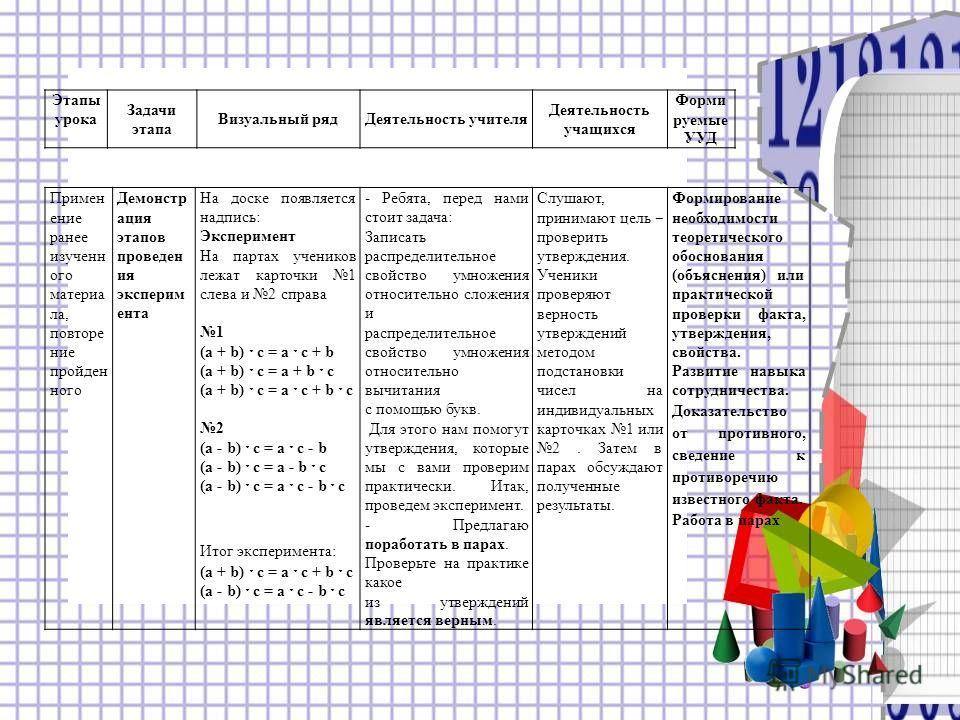 Примен ение ранее изученного материала, повторение пройденного Демонстр ация этапов проведен ия эксперимента На доске появляется надпись: Эксперимент На партах учеников лежат карточки 1 слева и 2 справа 1 (a + b) ˑ c = a ˑ c + b (a + b) ˑ c = a + b ˑ