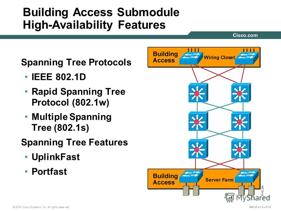 © 2004 Cisco Systems, Inc. All rights reserved. ARCH v1.25-13 Building Access Submodule High-Availability Features Spanning Tree Protocols IEEE 802.1D Rapid Spanning Tree Protocol (802.1w) Multiple Spanning Tree (802.1s) Spanning Tree Features Uplink