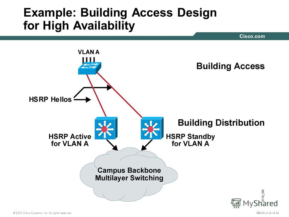 © 2004 Cisco Systems, Inc. All rights reserved. ARCH v1.25-14 Example: Building Access Design for High Availability