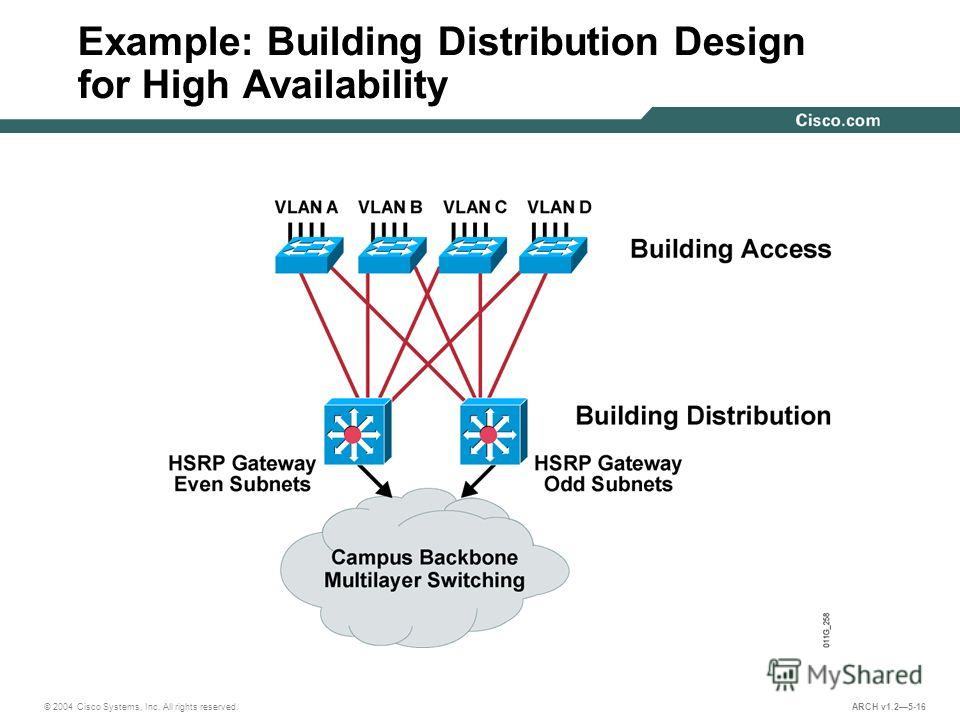 © 2004 Cisco Systems, Inc. All rights reserved. ARCH v1.25-16 Example: Building Distribution Design for High Availability