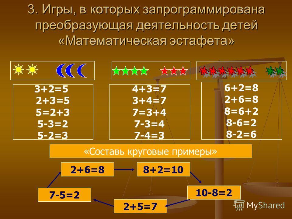 3. Игры, в которых запрограммирована преобразующая деятельность детей «Математическая эстафета» 3+2=5 2+3=5 5=2+3 5-3=2 5-2=3 4+3=7 3+4=7 7=3+4 7-3=4 7-4=3 6+2=8 2+6=8 8=6+2 8-6=2 8-2=6 «Составь круговые примеры» 2+6=88+2=10 10-8=2 7-5=2 2+5=7